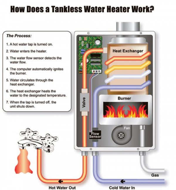 What are the Benefits of Switching to a Tankless Water Heater?